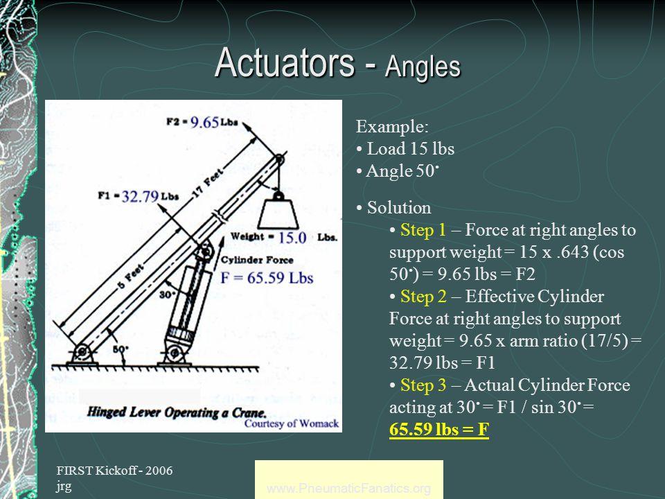 FIRST Kickoff - 2006 jrg www.PneumaticFanatics.org Actuators Angles