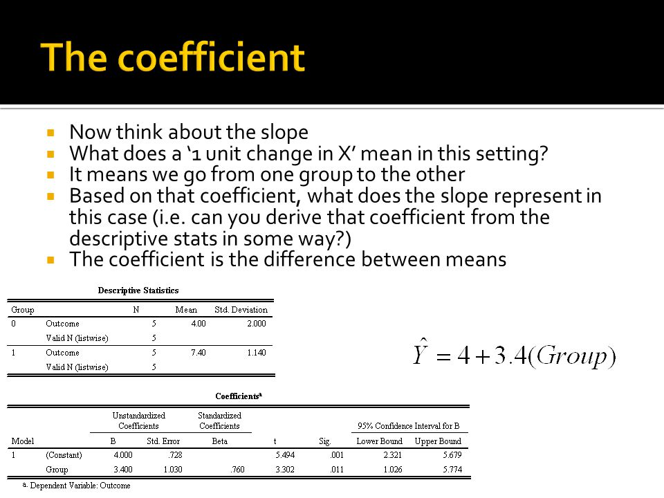 The coefficient  Now think about the slope  What does a '1 unit change in X' mean in this setting.