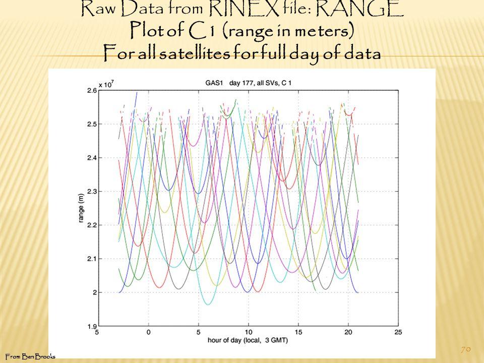 70 From Ben Brooks Raw Data from RINEX file: RANGE Plot of C1 (range in meters) For all satellites for full day of data