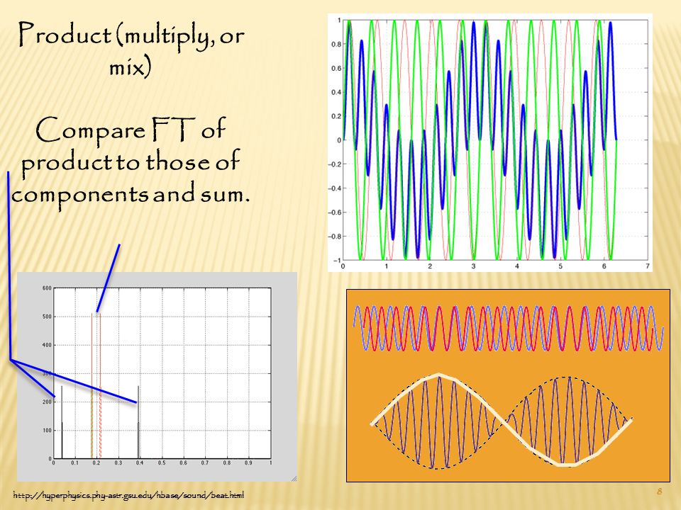 8 http://hyperphysics.phy-astr.gsu.edu/hbase/sound/beat.html Product (multiply, or mix) Compare FT of product to those of components and sum.