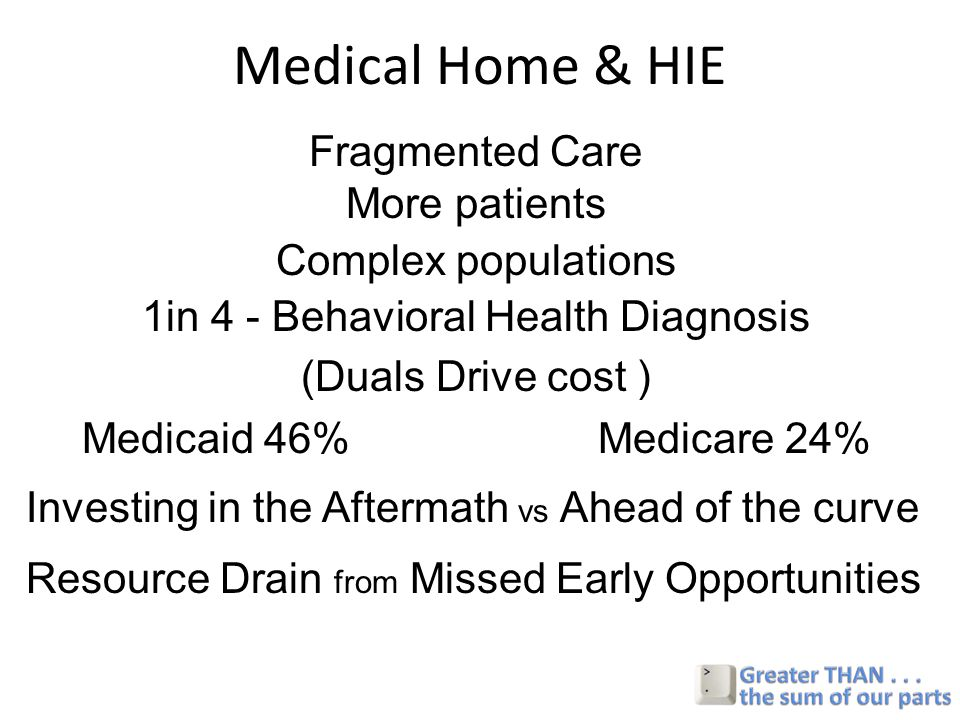 Medical Home & HIE Fragmented Care More patients Complex populations 1in 4 - Behavioral Health Diagnosis (Duals Drive cost ) Medicaid 46% Medicare 24% Investing in the Aftermath vs Ahead of the curve Resource Drain from Missed Early Opportunities