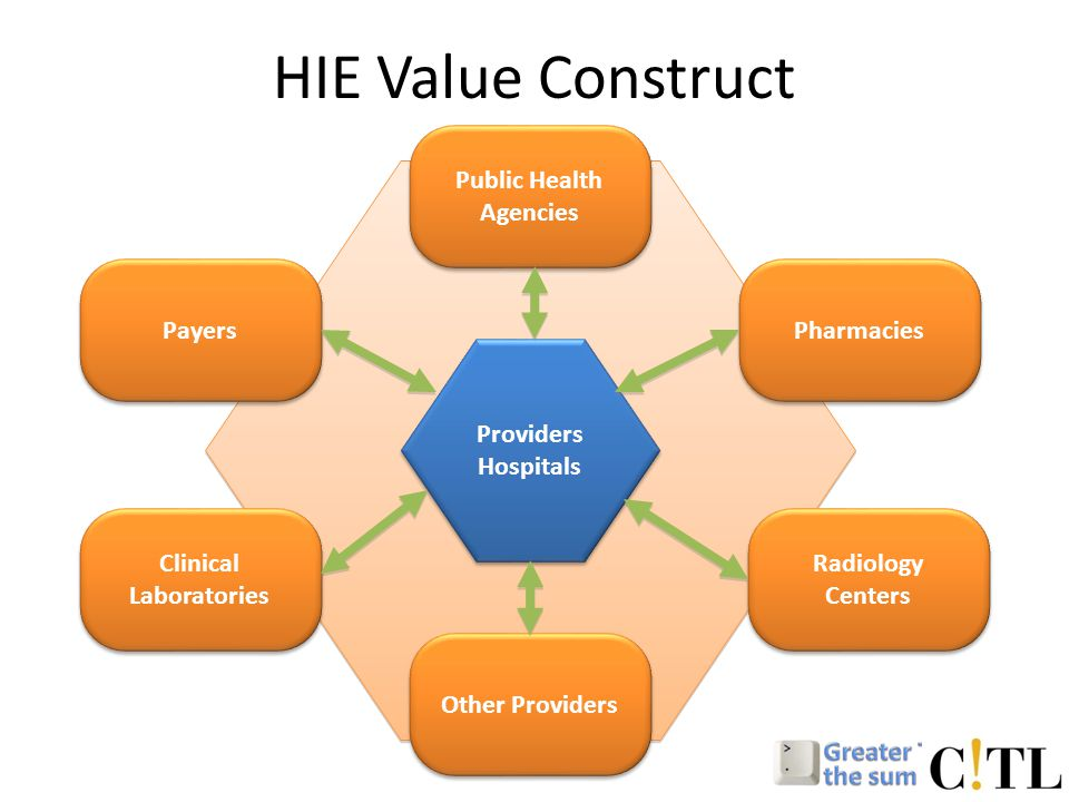 HIE Value Construct Providers Hospitals Pharmacies Radiology Centers Other Providers Public Health Agencies Payers Clinical Laboratories