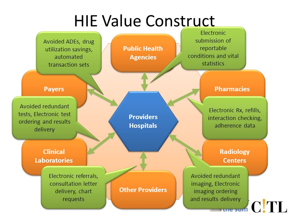 HIE Value Construct Providers Hospitals Pharmacies Radiology Centers Other Providers Public Health Agencies Payers Clinical Laboratories Avoided redundant tests, Electronic test ordering and results delivery Avoided ADEs, drug utilization savings, automated transaction sets Avoided redundant imaging, Electronic imaging ordering and results delivery Electronic Rx, refills, interaction checking, adherence data Electronic submission of reportable conditions and vital statistics Electronic referrals, consultation letter delivery, chart requests