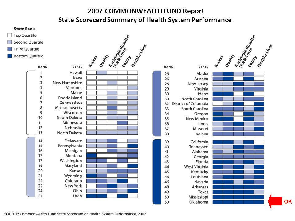 2007 COMMONWEALTH FUND Report State Scorecard Summary of Health System Performance