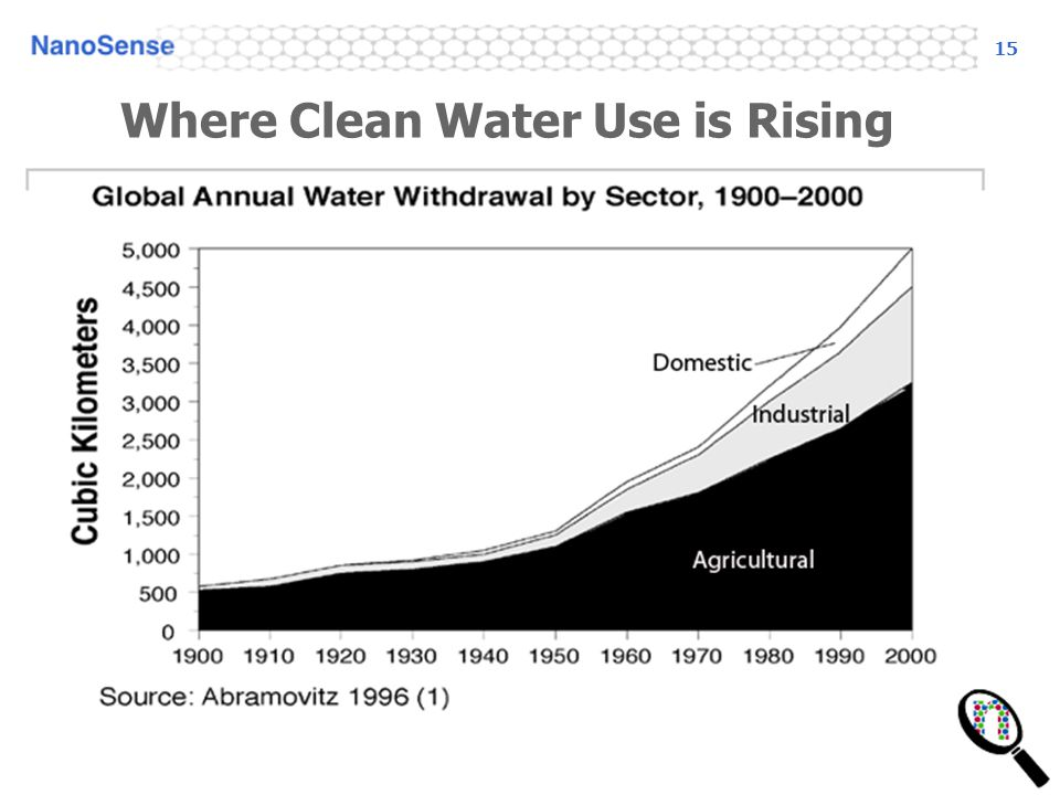 15 Where Clean Water Use is Rising