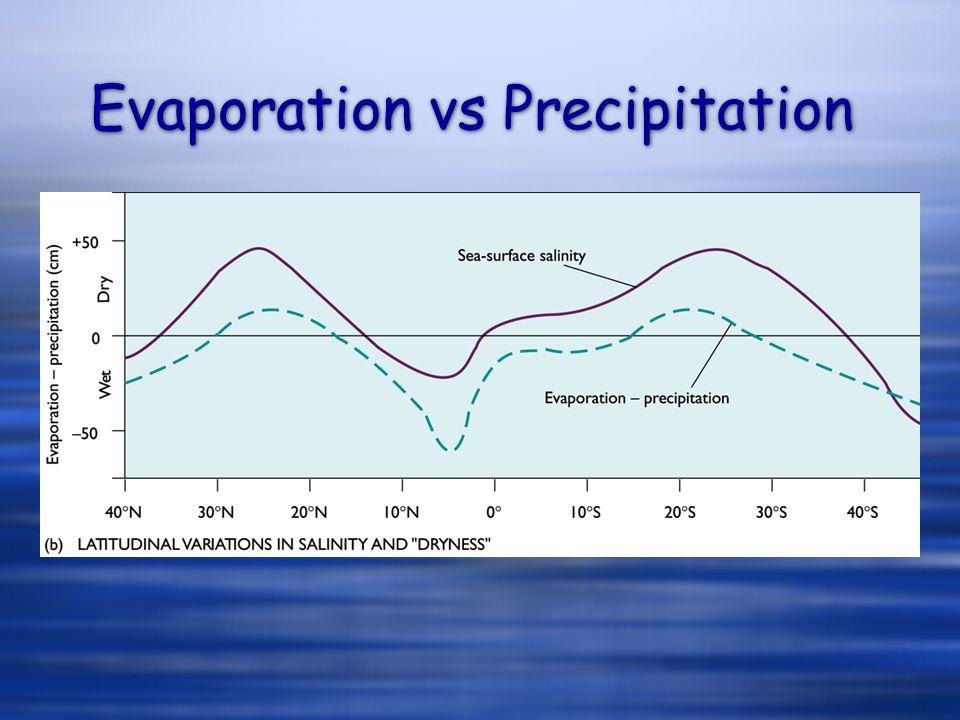 Evaporation vs Precipitation