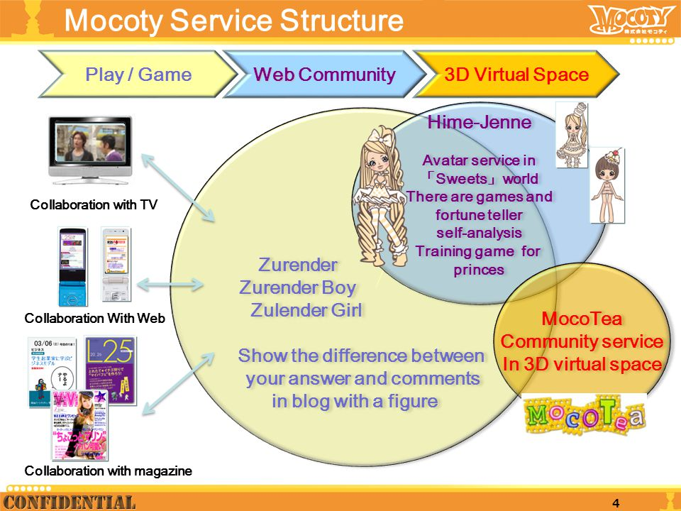 Mocoty Service Structure Zurender Zurender Boy Zulender Girl Show the difference between your answer and comments in blog with a figure Zurender Zuren
