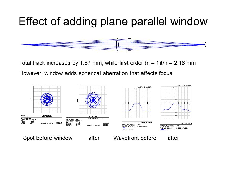 Effect of adding plane parallel window Total track increases by 1.87 mm, while first order (n – 1)t/n = 2.16 mm However, window adds spherical aberration that affects focus Spot before window afterWavefront before after