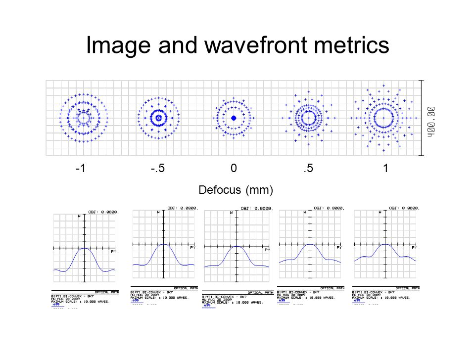 Image and wavefront metrics -1 -.5 0.5 1 Defocus (mm)