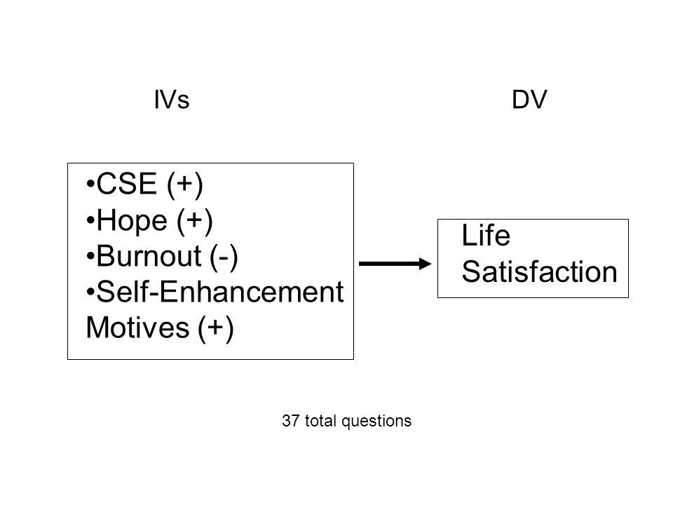 CSE (+) Hope (+) Burnout (-) Self-Enhancement Motives (+) Life Satisfaction IVs DV 37 total questions