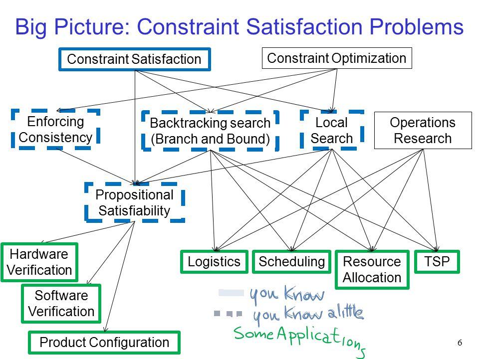 Constraint optimization problems Optimization under side constraints (similar to CSP) E.g.