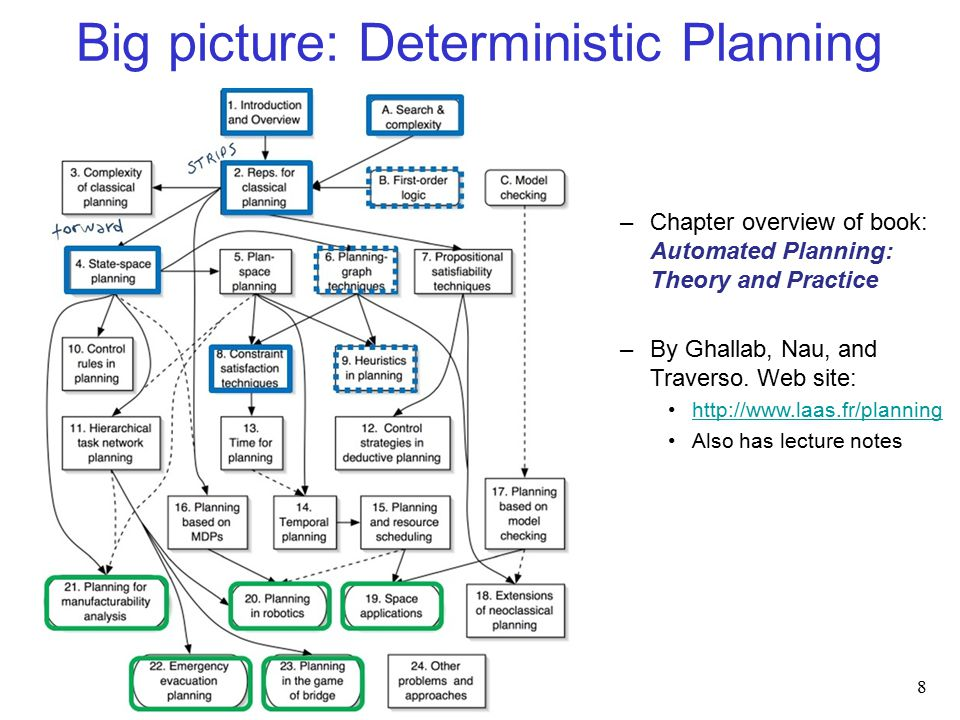Big picture: Deterministic Planning 8 –Chapter overview of book: Automated Planning: Theory and Practice –By Ghallab, Nau, and Traverso.