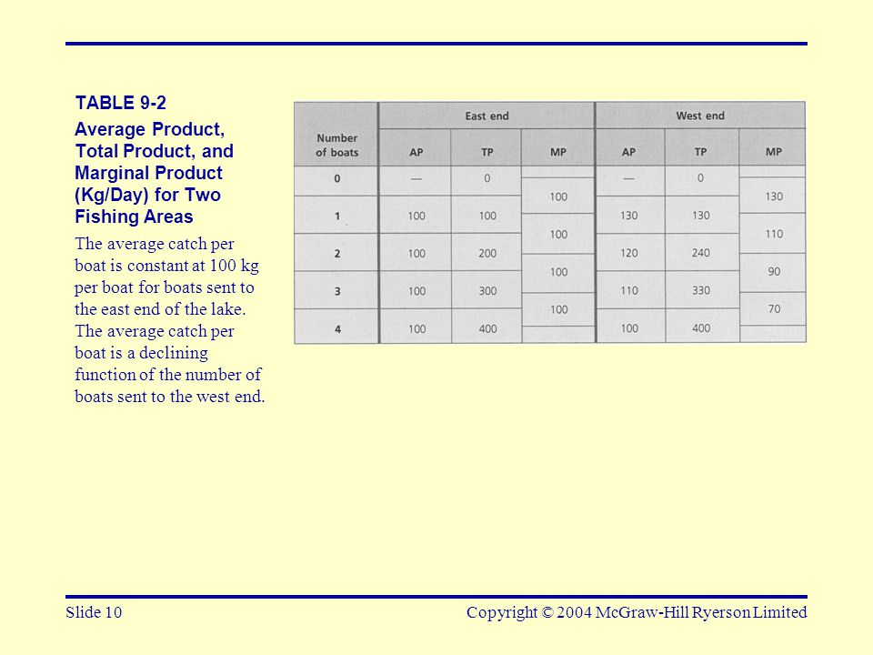 Slide 10Copyright © 2004 McGraw-Hill Ryerson Limited TABLE 9-2 Average Product, Total Product, and Marginal Product (Kg/Day) for Two Fishing Areas The average catch per boat is constant at 100 kg per boat for boats sent to the east end of the lake.