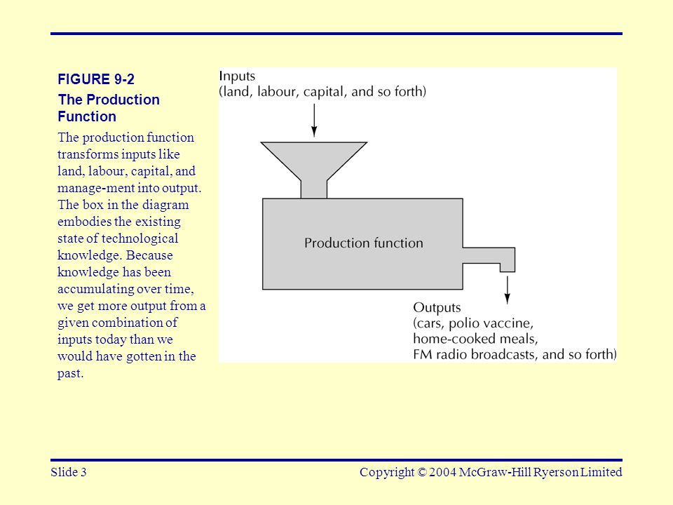Slide 3Copyright © 2004 McGraw-Hill Ryerson Limited FIGURE 9-2 The Production Function The production function transforms inputs like land, labour, capital, and manage-ment into output.