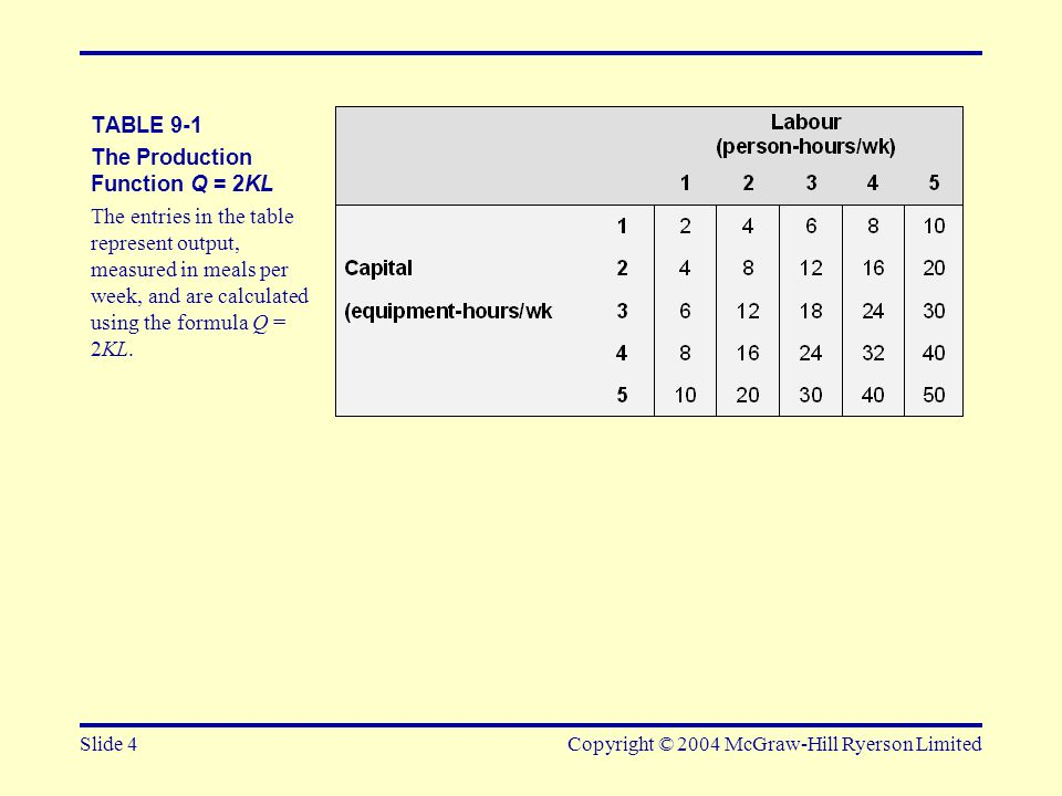 Slide 4Copyright © 2004 McGraw-Hill Ryerson Limited TABLE 9-1 The Production Function Q = 2KL The entries in the table represent output, measured in m