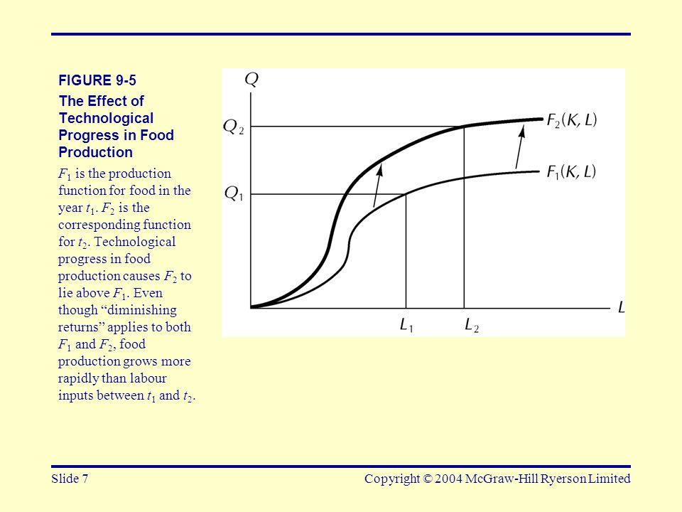 Slide 7Copyright © 2004 McGraw-Hill Ryerson Limited FIGURE 9-5 The Effect of Technological Progress in Food Production F 1 is the production function for food in the year t 1.