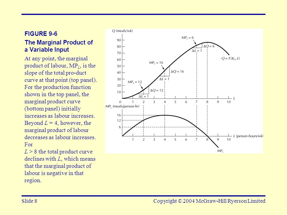 Slide 9Copyright © 2004 McGraw-Hill Ryerson Limited FIGURE 9-7 Total, Marginal, and Average Product Curves The average product at any point on the total product curve is the slope of the ray from the origin to that point.