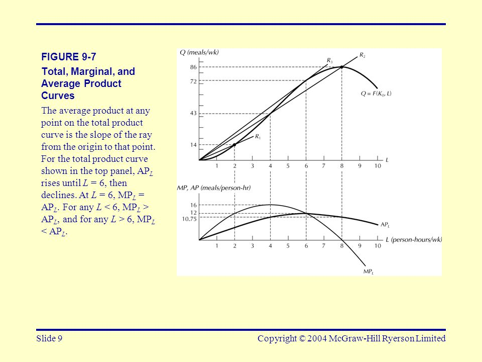 Slide 9Copyright © 2004 McGraw-Hill Ryerson Limited FIGURE 9-7 Total, Marginal, and Average Product Curves The average product at any point on the tot
