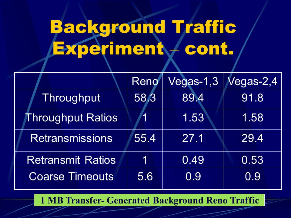 Background Traffic Experiment What is the performance of a TCP connection when the network is loaded with traffic.