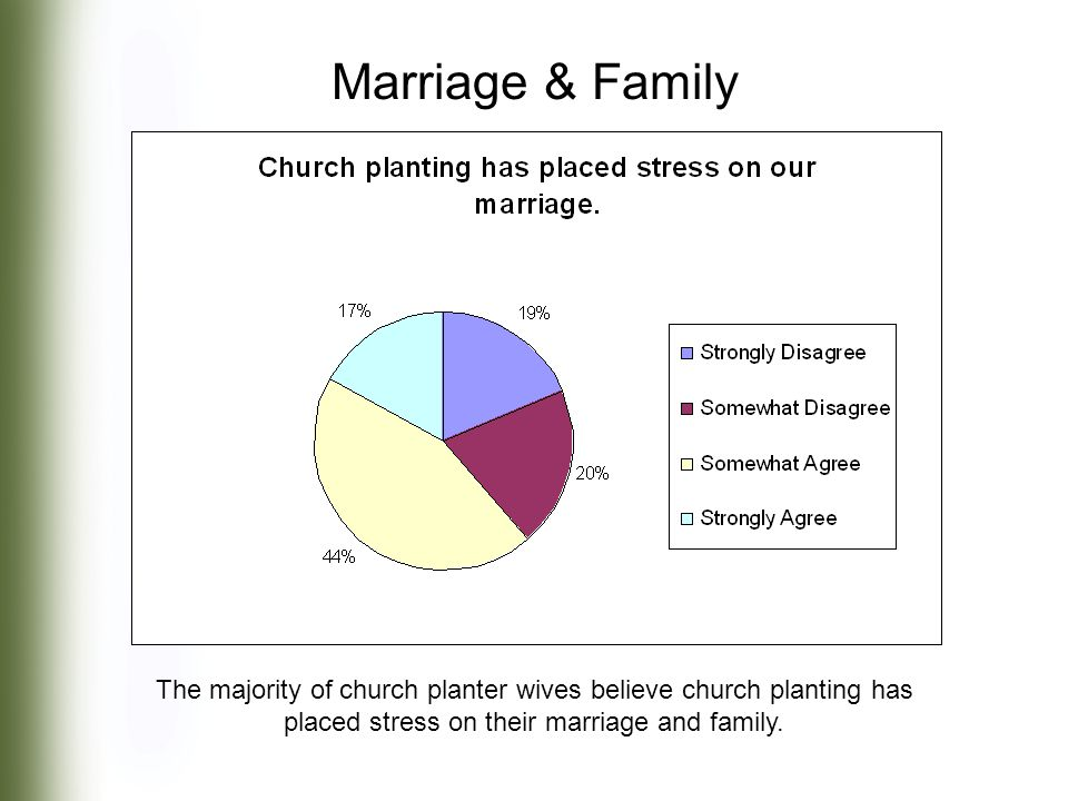 The majority of church planter wives believe church planting has placed stress on their marriage and family.