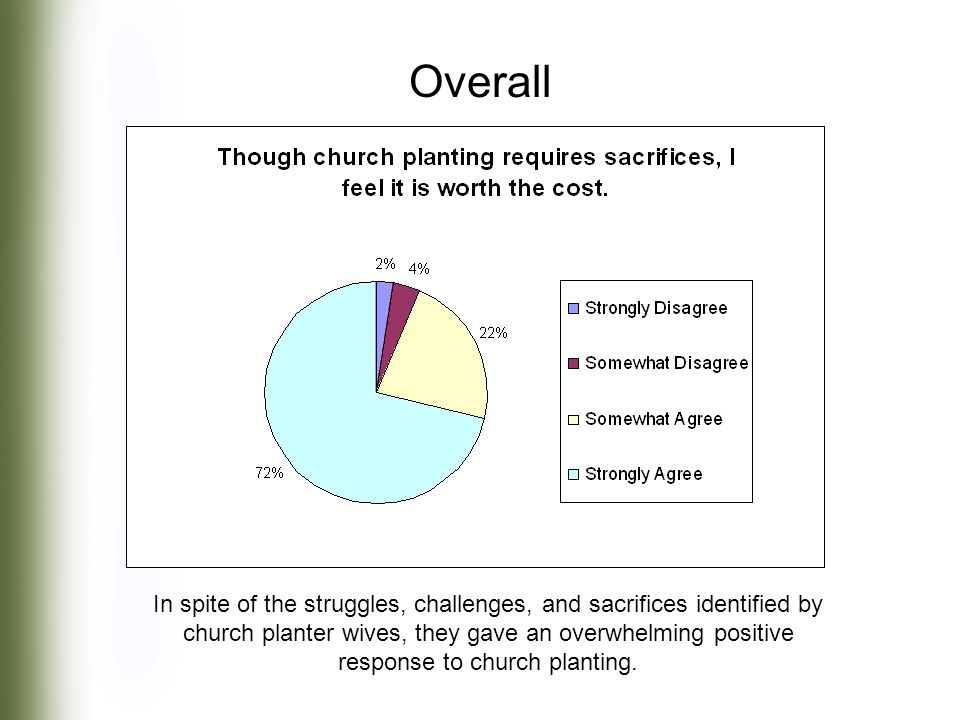 In spite of the struggles, challenges, and sacrifices identified by church planter wives, they gave an overwhelming positive response to church planting.