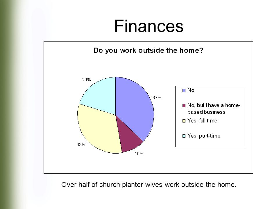 Over half of church planter wives work outside the home. Finances