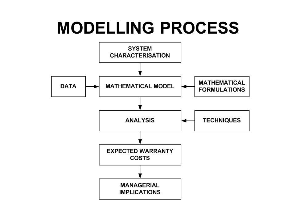 MODELLING PROCESS