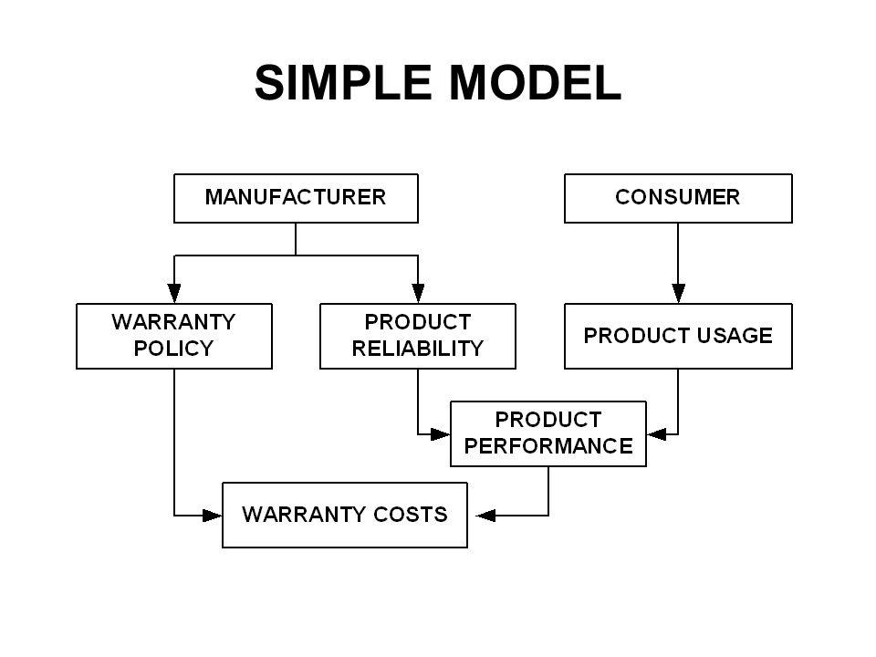 SIMPLE MODEL