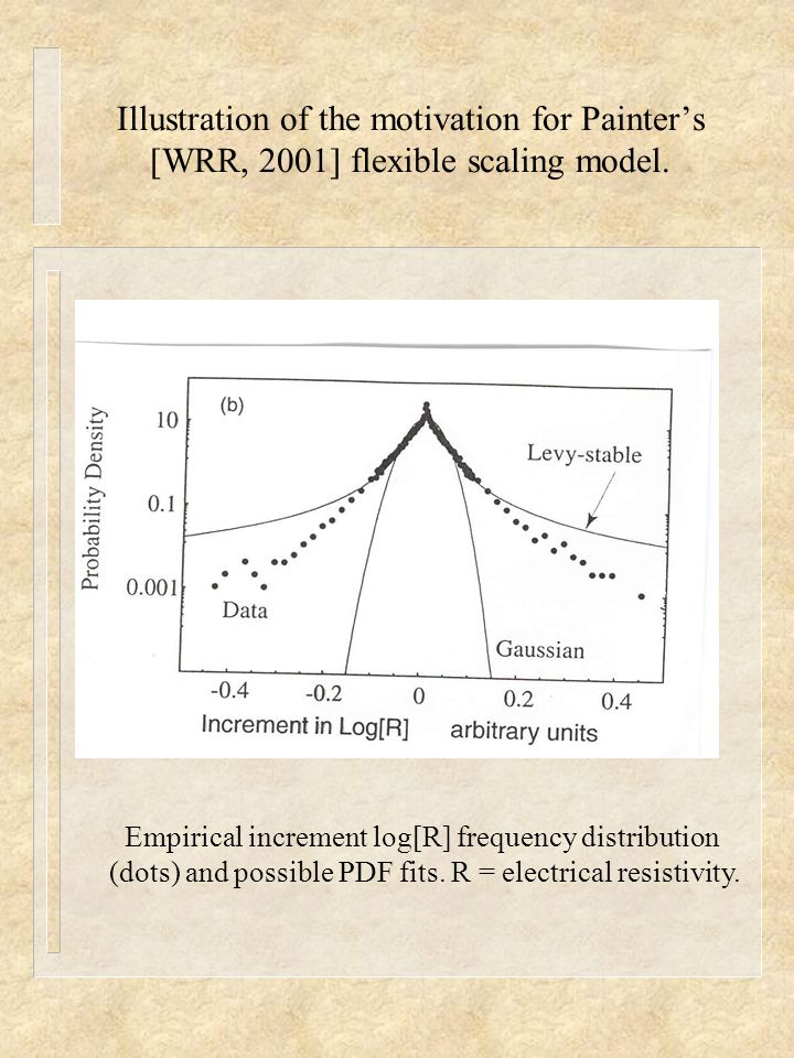 Illustration of the motivation for Painter's [WRR, 2001] flexible scaling model. Empirical increment log[R] frequency distribution (dots) and possible