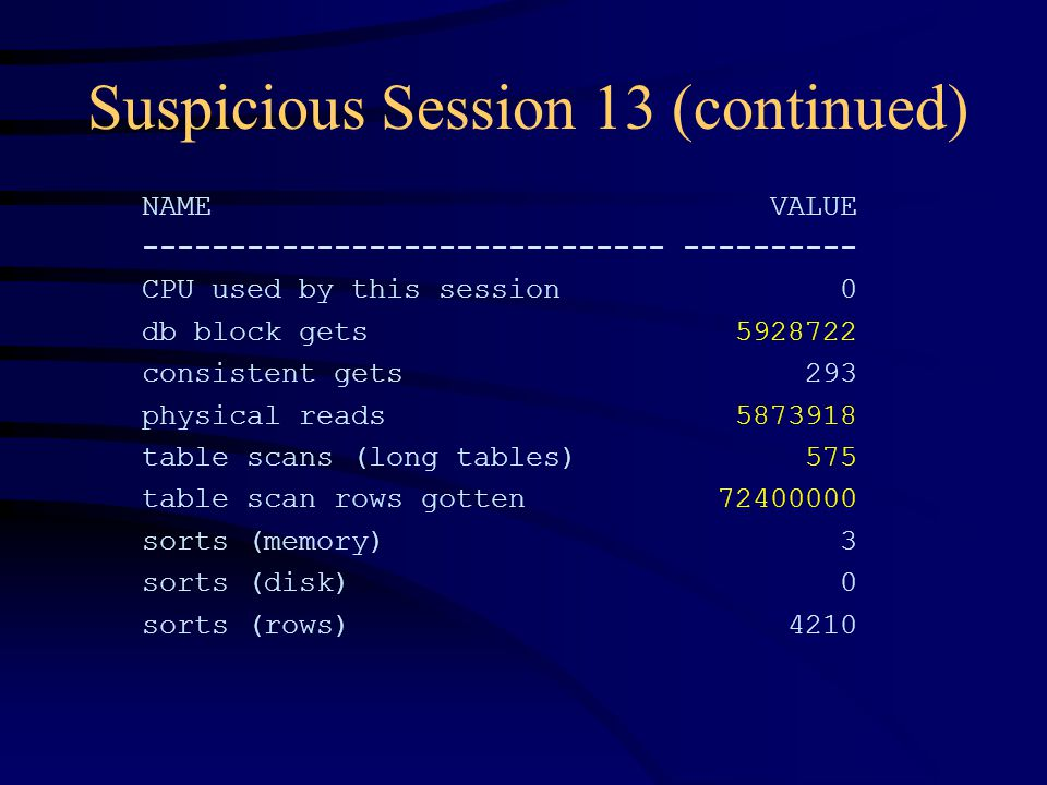 Suspicious Session 13 (continued) NAME VALUE ------------------------------ ---------- CPU used by this session 0 db block gets 5928722 consistent gets 293 physical reads 5873918 table scans (long tables) 575 table scan rows gotten 72400000 sorts (memory) 3 sorts (disk) 0 sorts (rows) 4210