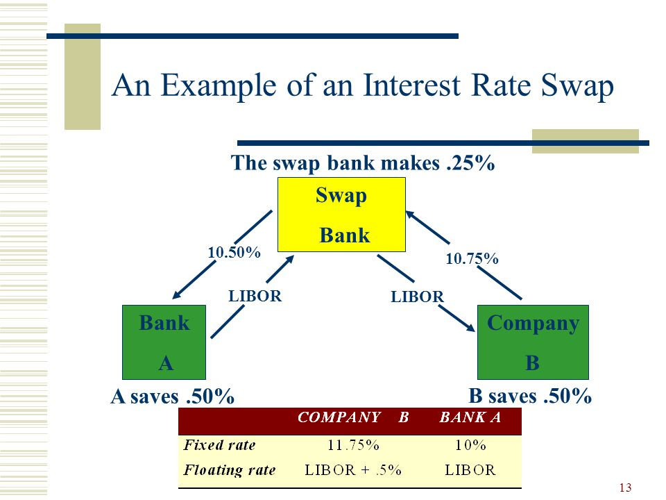 13 An Example of an Interest Rate Swap Swap Bank Company B 10.75% LIBOR 10.50% Bank A B saves.50% A saves.50% The swap bank makes.25%