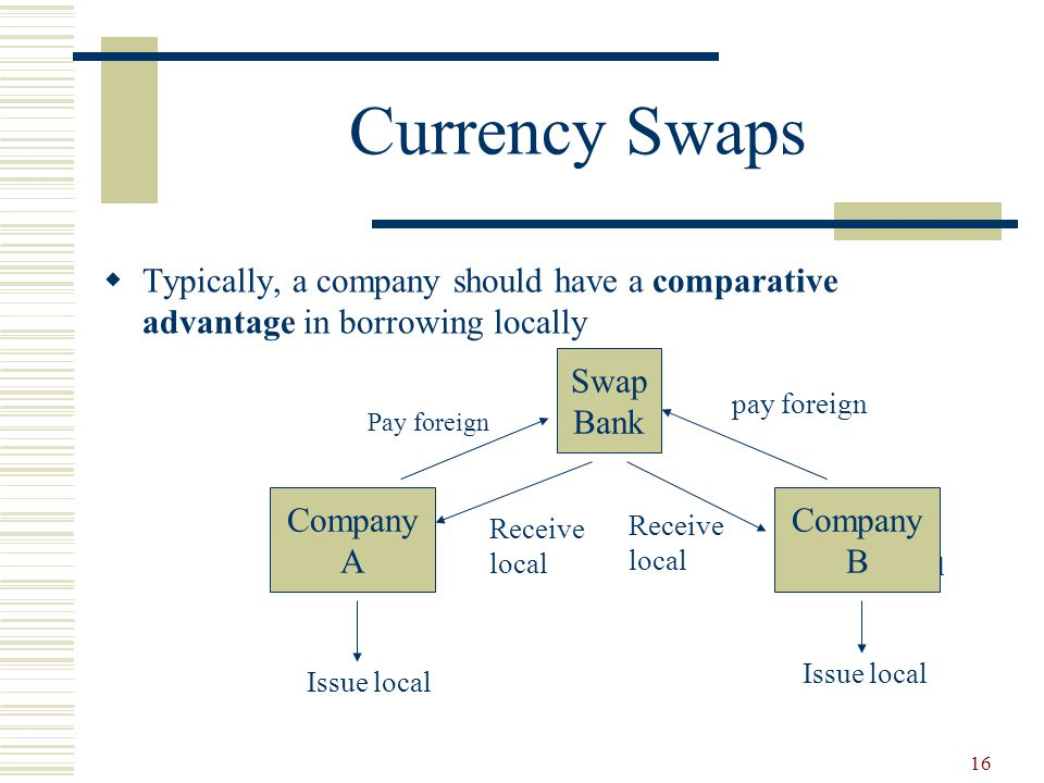 16 Currency Swaps  Typically, a company should have a comparative advantage in borrowing locallyissue local Swap Bank Company A Company B Pay foreign pay foreign Receive local Receive local Issue local