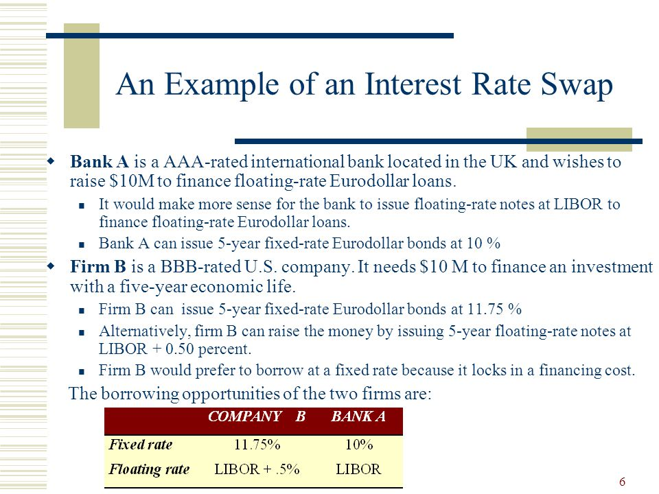 6 An Example of an Interest Rate Swap  Bank A is a AAA-rated international bank located in the UK and wishes to raise $10M to finance floating-rate Eurodollar loans.