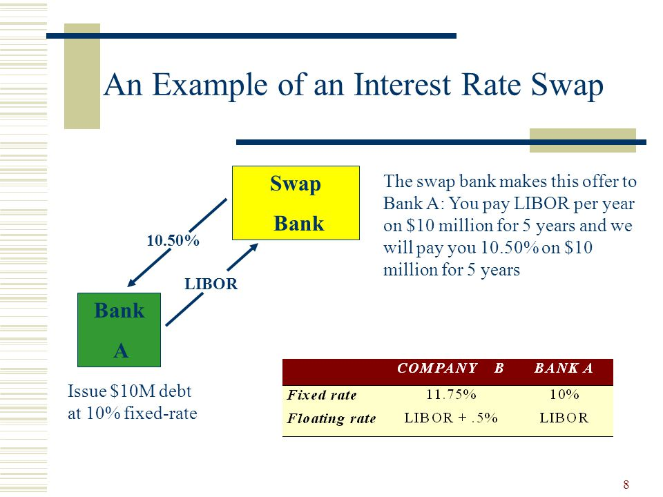 8 An Example of an Interest Rate Swap The swap bank makes this offer to Bank A: You pay LIBOR per year on $10 million for 5 years and we will pay you 10.50% on $10 million for 5 years Swap Bank LIBOR 10.50% Bank A Issue $10M debt at 10% fixed-rate
