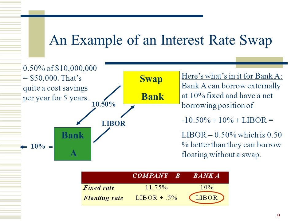9 An Example of an Interest Rate Swap Here's what's in it for Bank A: Bank A can borrow externally at 10% fixed and have a net borrowing position of -10.50% + 10% + LIBOR = LIBOR – 0.50% which is 0.50 % better than they can borrow floating without a swap.