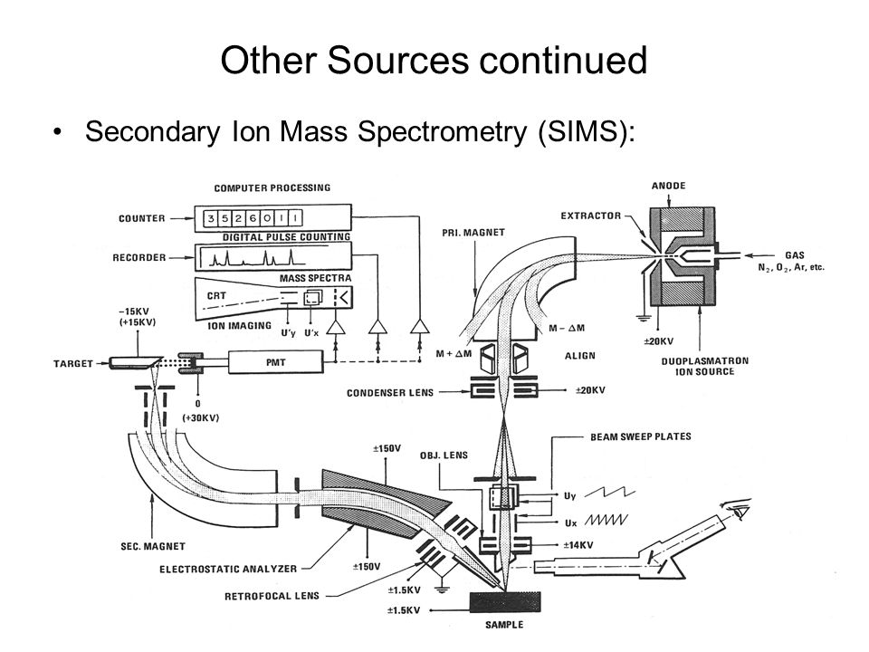 Other Sources continued Secondary Ion Mass Spectrometry (SIMS):