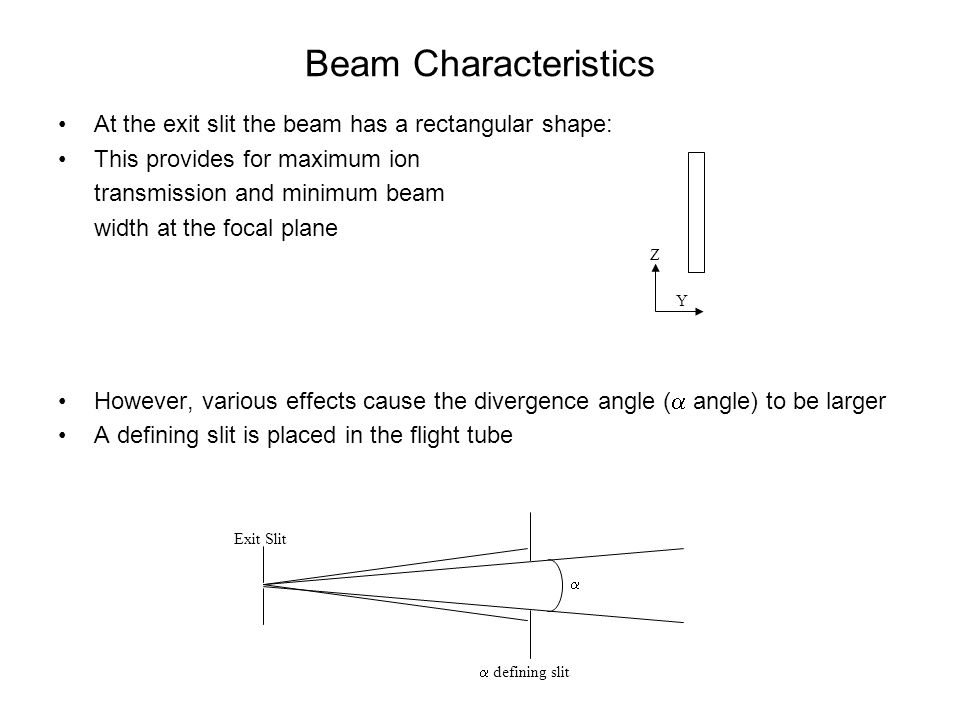 Beam Characteristics At the exit slit the beam has a rectangular shape: This provides for maximum ion transmission and minimum beam width at the focal