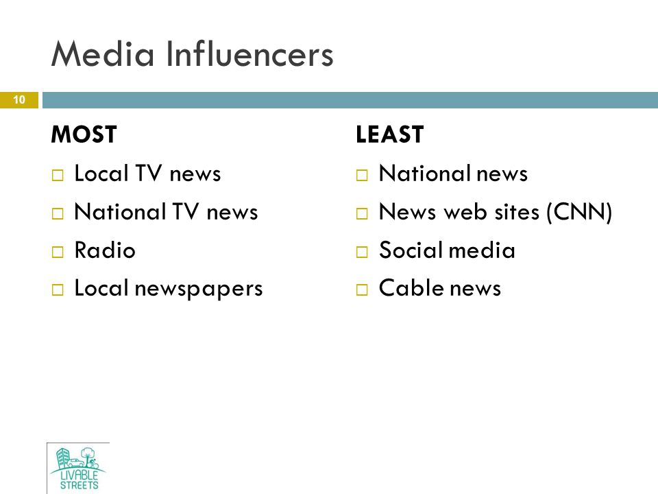 Media Influencers MOST  Local TV news  National TV news  Radio  Local newspapers LEAST  National news  News web sites (CNN)  Social media  Cable news 10
