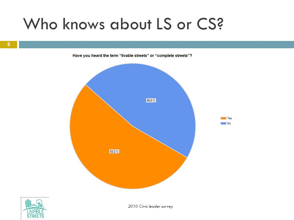 Who knows about LS or CS? 5 2010 Civic leader survey