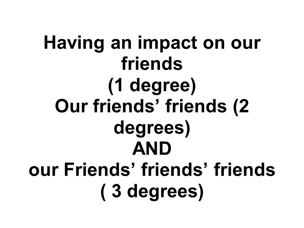 Having an impact on our friends (1 degree) Our friends' friends (2 degrees) AND our Friends' friends' friends ( 3 degrees)
