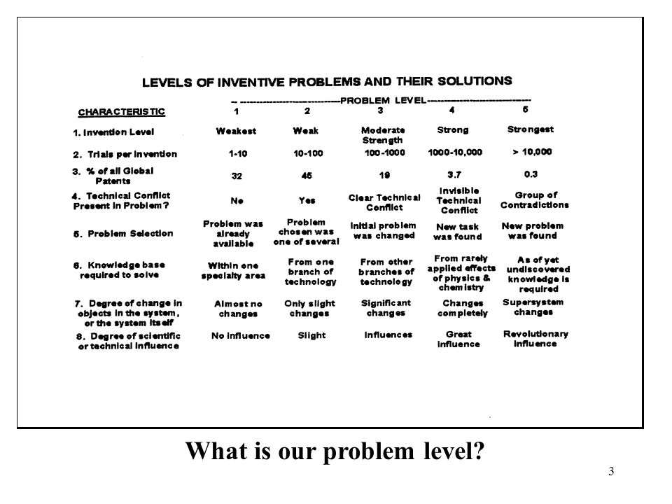 3 What is our problem level