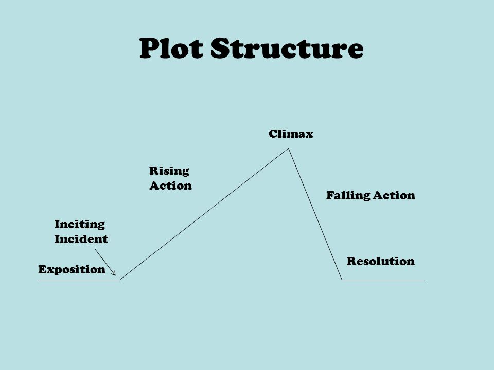 Plot Structure Exposition Rising Action Climax Falling Action Resolution Inciting Incident
