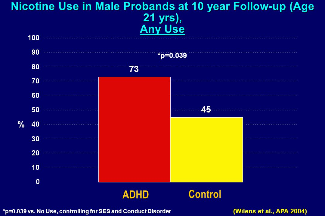 Nicotine Use in Male Probands at 10 year Follow-up (Age 21 yrs), Any Use *p=0.039 vs.