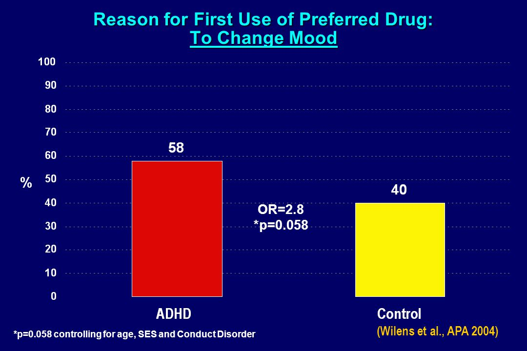 Reason for First Use of Preferred Drug: To Change Mood OR=2.8 *p=0.058 *p=0.058 controlling for age, SES and Conduct Disorder (Wilens et al., APA 2004)