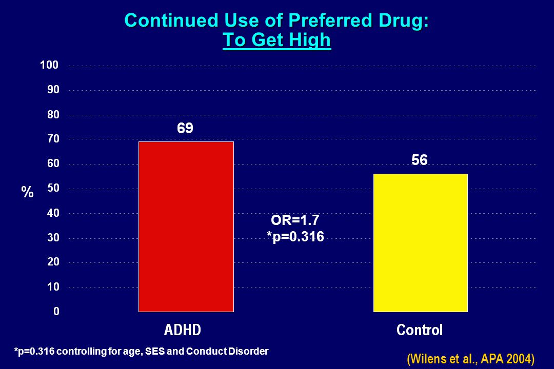 Continued Use of Preferred Drug: To Get High OR=1.7 *p=0.316 *p=0.316 controlling for age, SES and Conduct Disorder (Wilens et al., APA 2004)