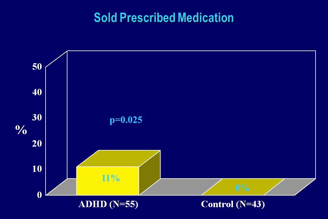 Sold Prescribed Medication p=0.025 11% 0%