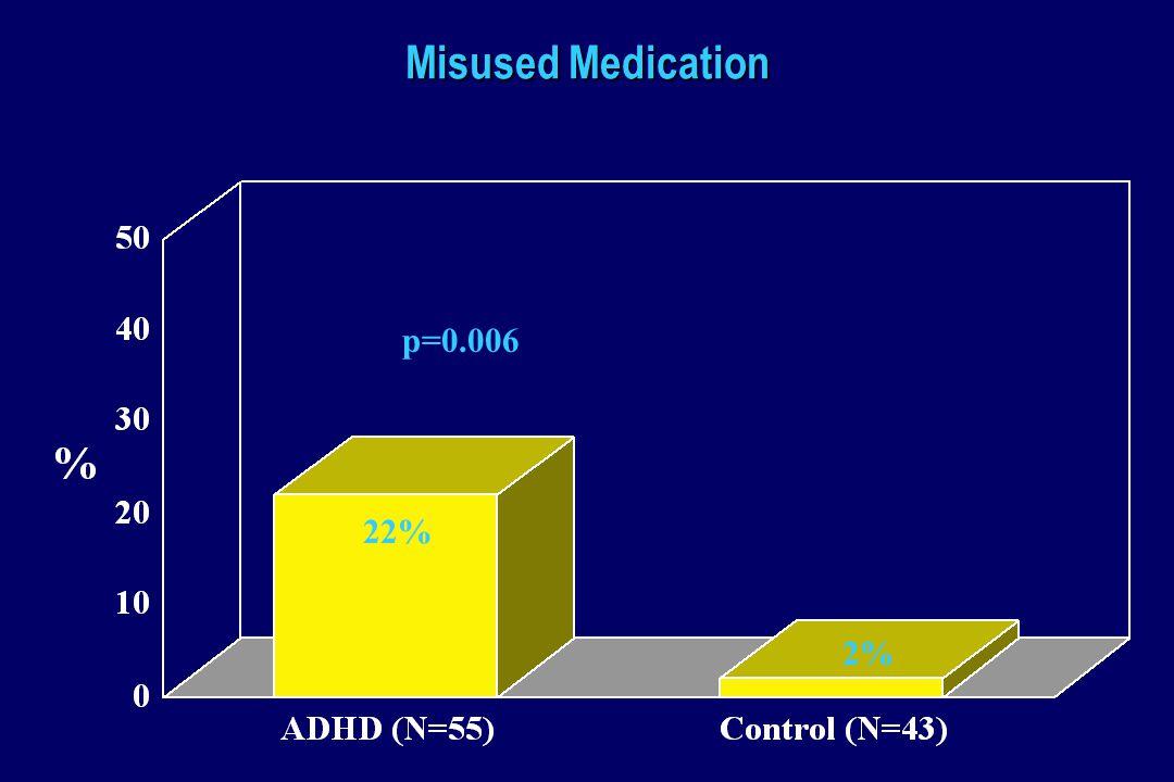 Misused Medication p=0.006 22% 2%