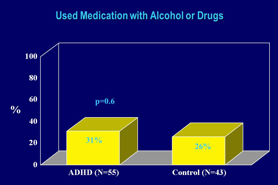 Used Medication with Alcohol or Drugs p=0.6 31% 26%