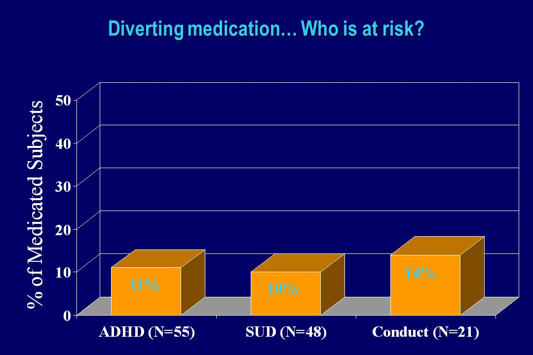 Diverting medication… Who is at risk 11% 10% 14%