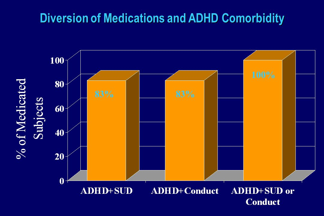Diversion of Medications and ADHD Comorbidity 83% 100%